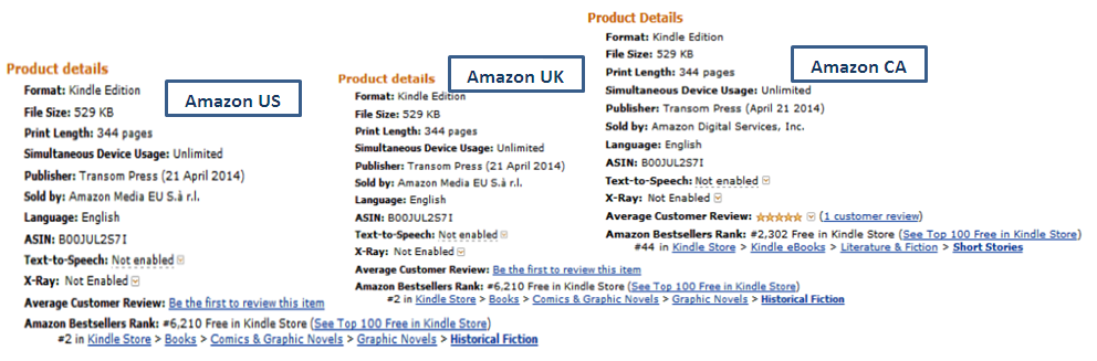 How Across The Rift Performed In Rankings Across The 3 Major Amazon Kindle Stores Of US,Uk And CA
